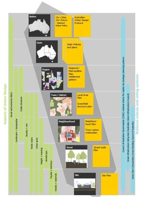 In Australia, a National Plan for Urban Planning
