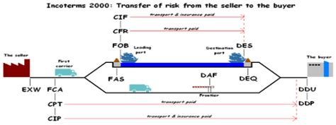 Sea Air Shipping Glossary, Cargo Insurance Freight