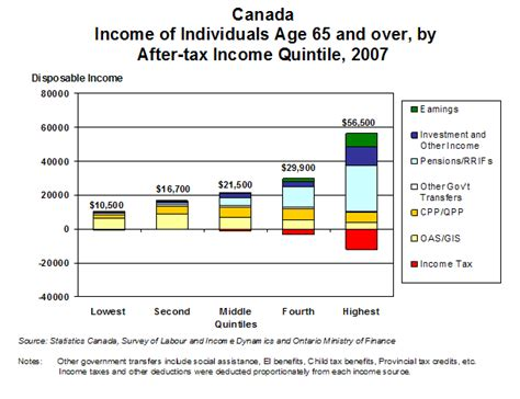 Canada's Retirement Income System: Issues and Options