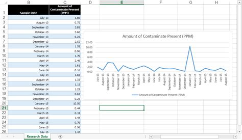 The Right Way to Create an Excel Rolling Chart | Pryor